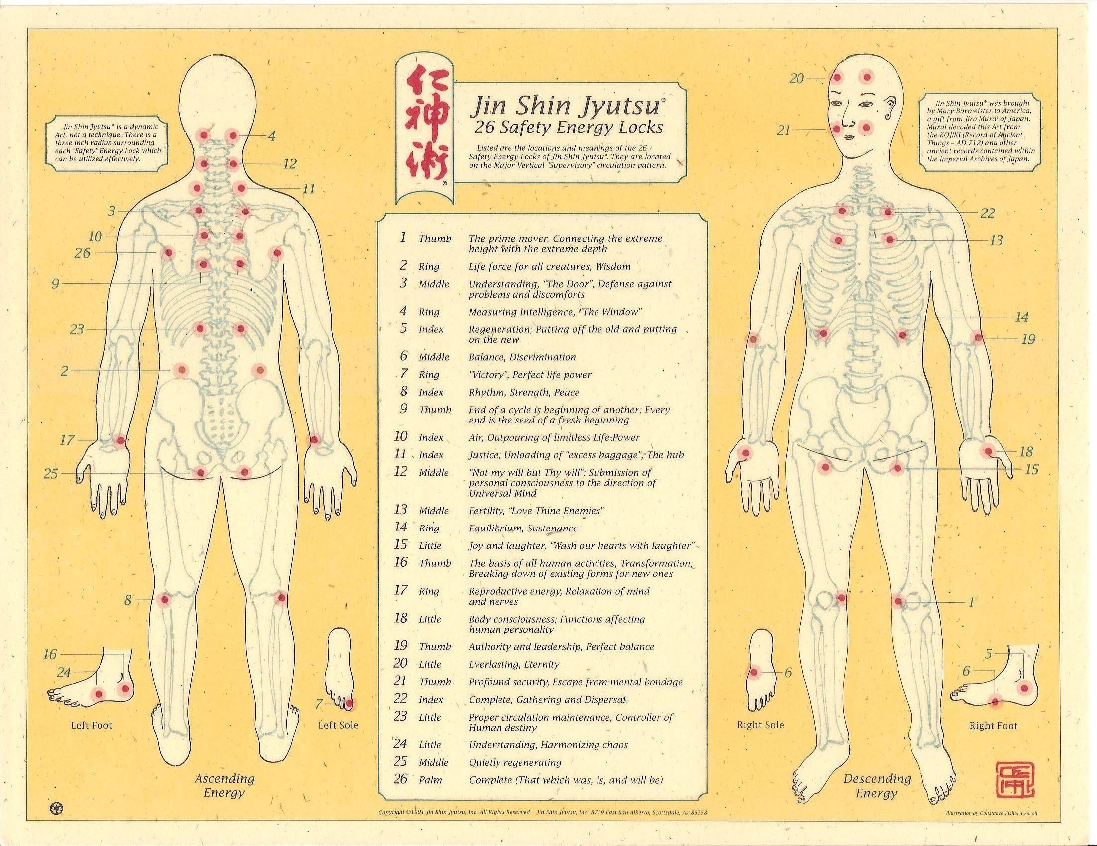 Jin Shin Jyutsu - Jin Shin Jyutsu | Health Advisor | Pinterest