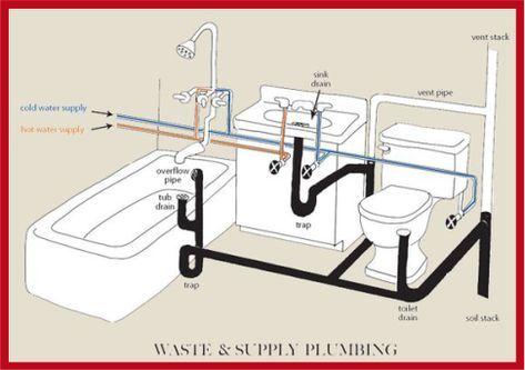 13 Bathroom Lighting Ideas For All Interior Designs In 2020 Bathroom Plumbing Plumbing Installation Bathroom Layout