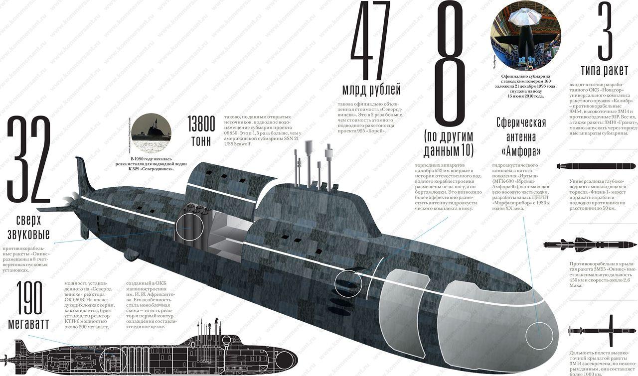Подводная лодка транспортер смотреть фильм транспортеры