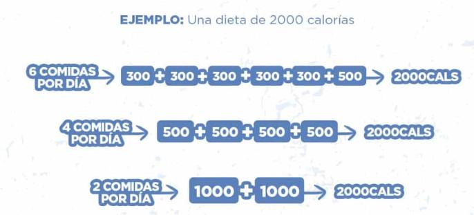 dieta pregnancy acrecentar masa sturdy 3000 calorias