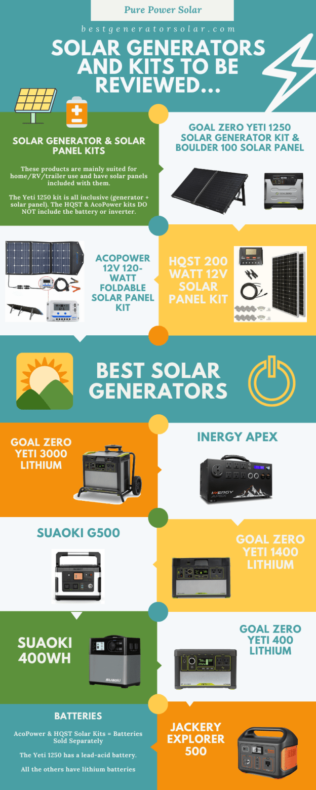 Your Next Solar Generator The Complete Guide In 2020 With Images Solar Generators Solar Generator Solar Powered Generator