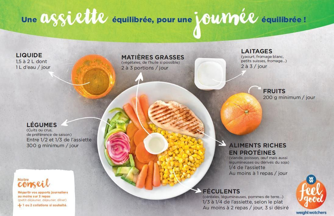 Composez un repas quilibr weight watchers recettes weight warchers pinterest repas - Plat cuisine weight watchers ...