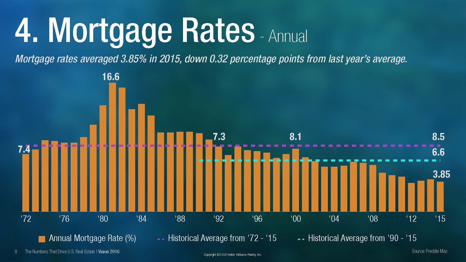 Mortgage Rates The Time To Sell Or Buy Is Now Infographics Mortgage Rates Real Estate Marketing Mortgage