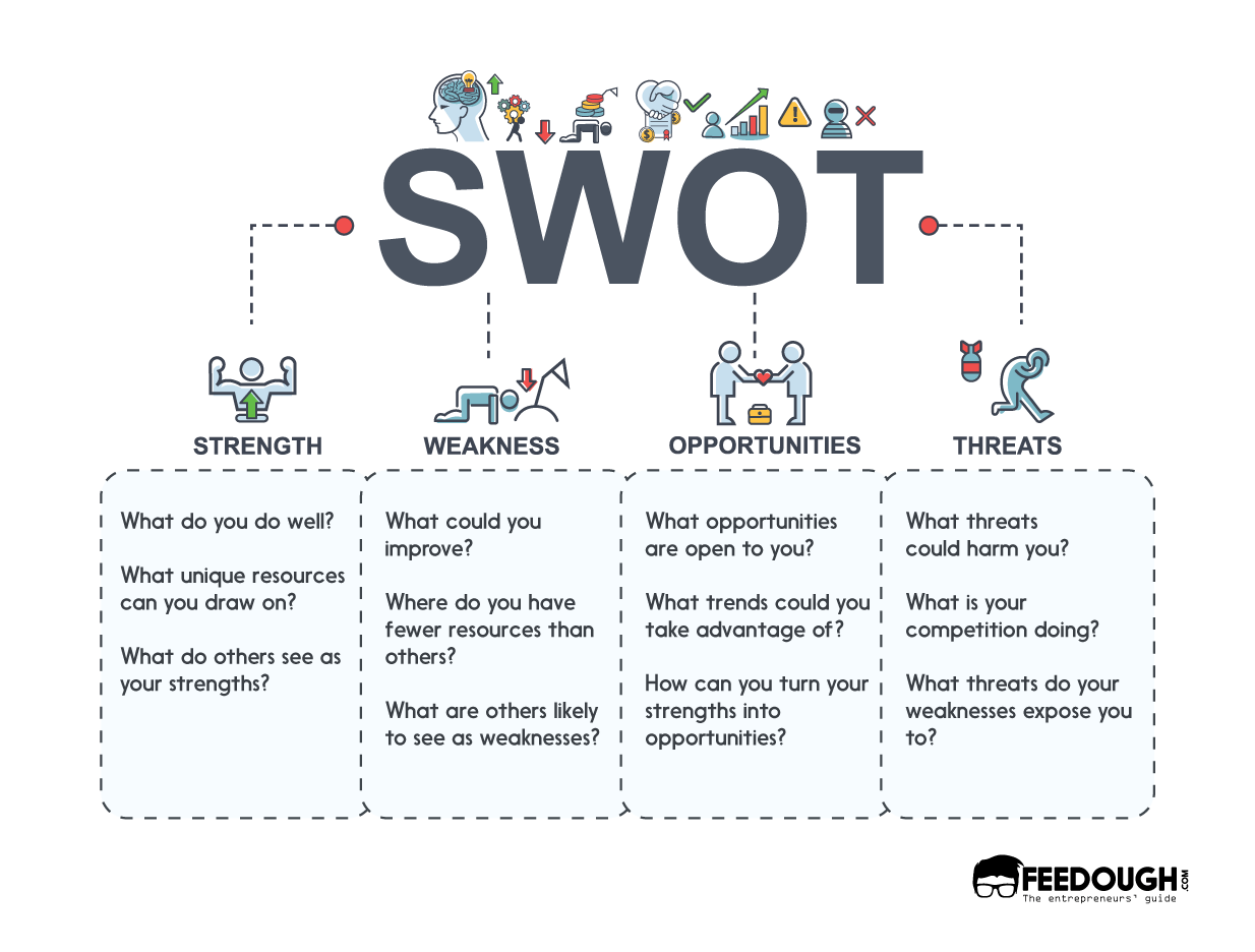 What Is Swot Analysis Template Examples How To Guide Swot Analysis Template Design Swot Swot Analysis Template Swot Analysis Swot Analysis Examples