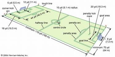 World Cup Soccer Field Dimensions Saferbrowser Image Search Results Soccer Field Image Search World Cup