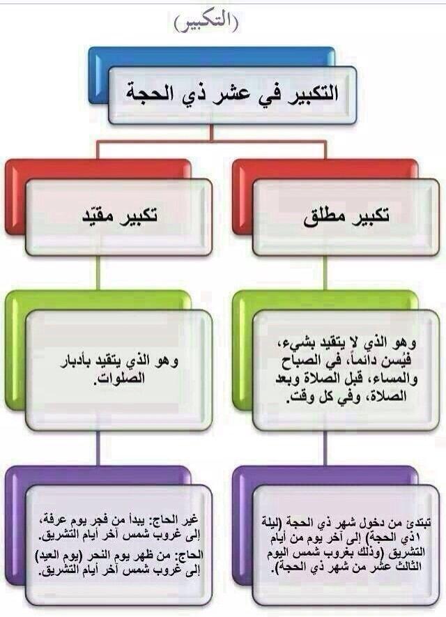 رد: معلومـات ثقافيــة عامّــــــــة