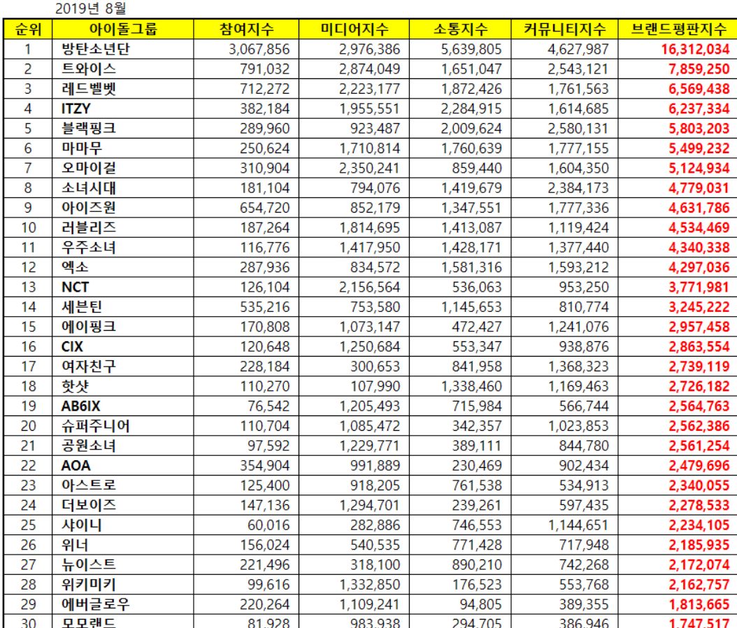 Bts Tops Idol Brand Rankings 2 Years In A Row Idol Brand Reputation Ranking