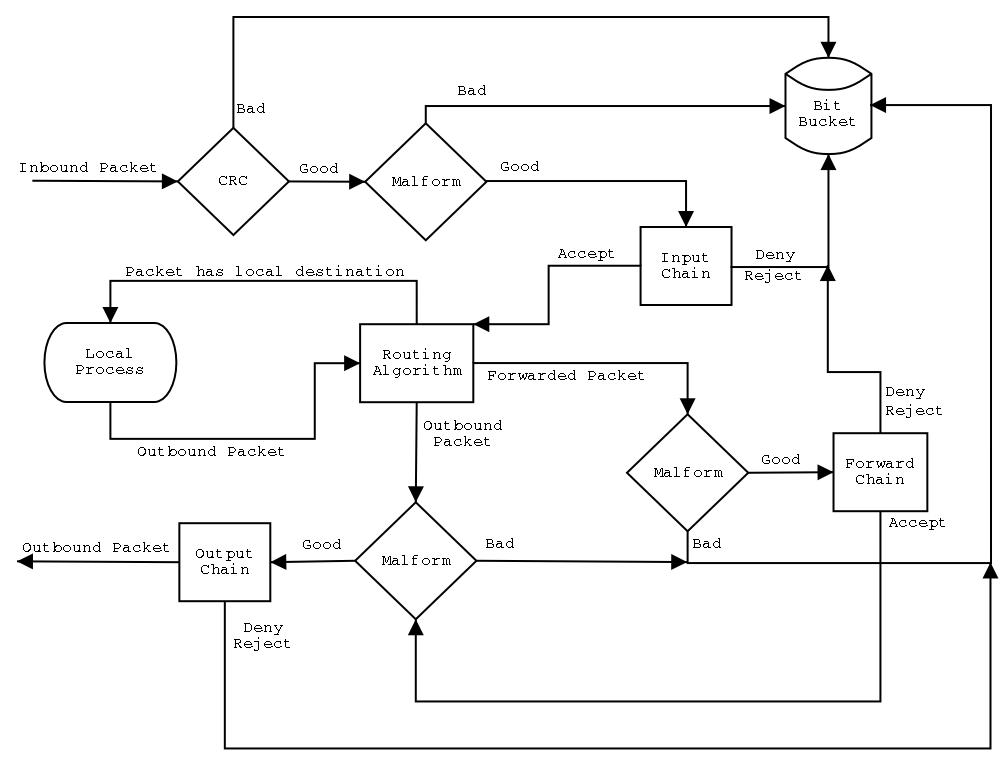 Iptables Flow Chart