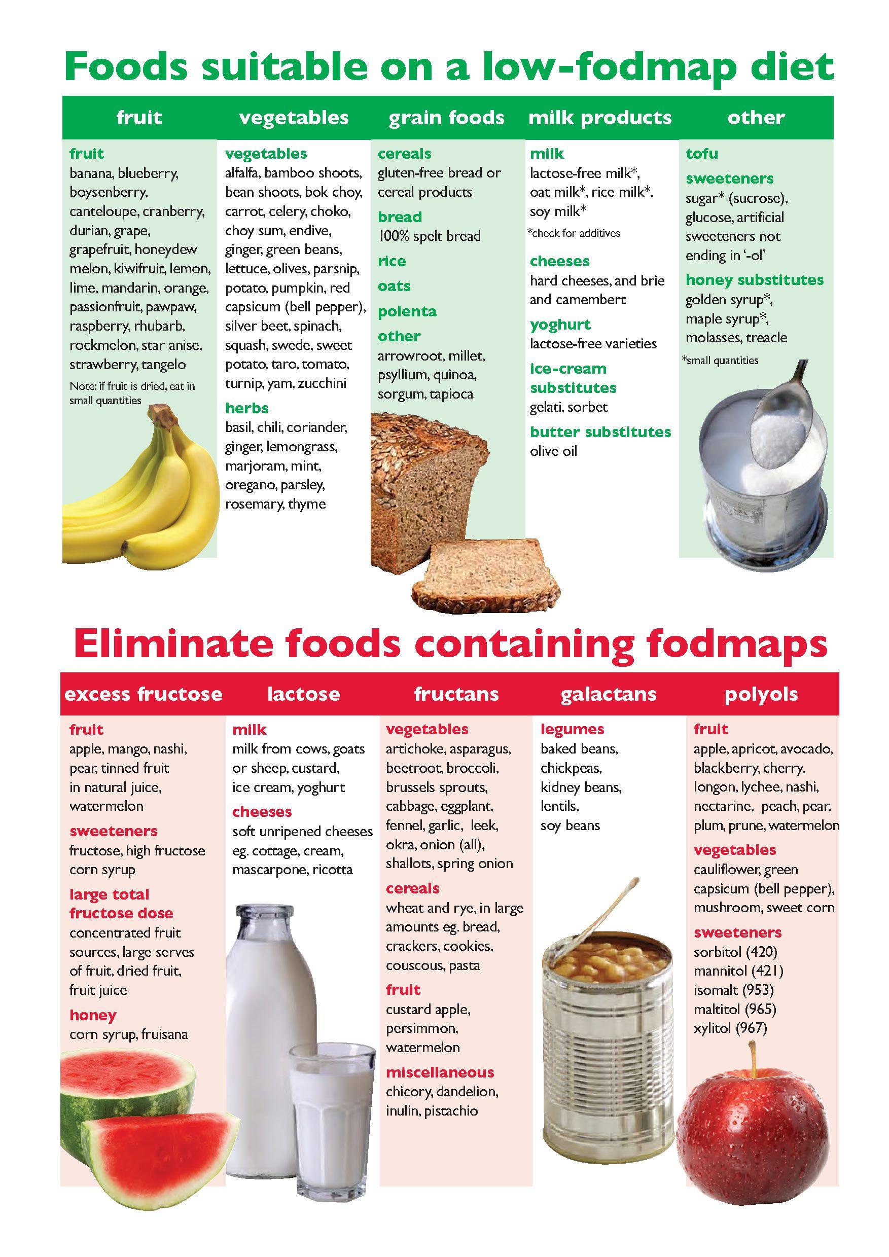 low fodmap diet chart plan