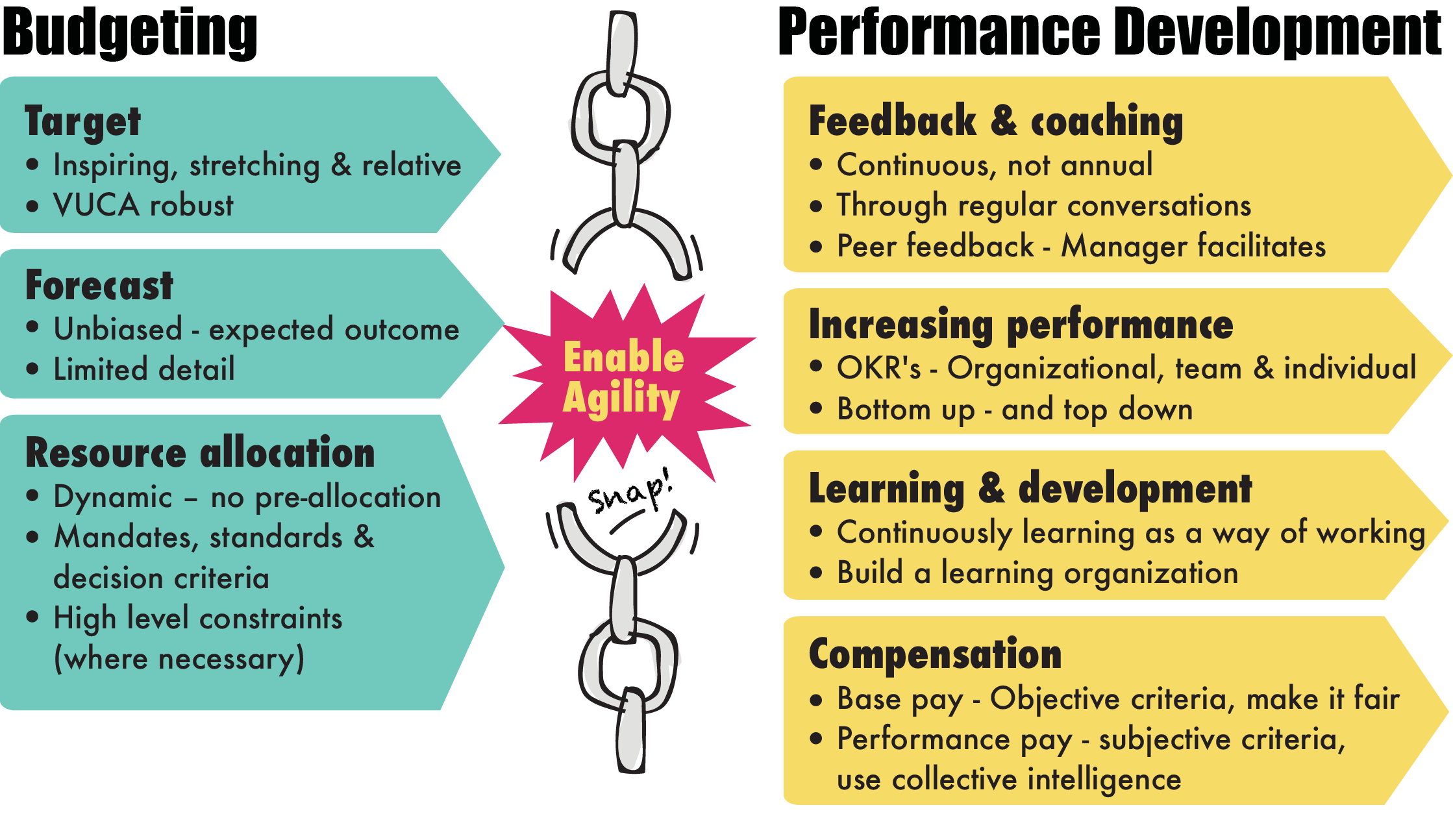 Enabling Business Agility In A Nutshell Free Infographic