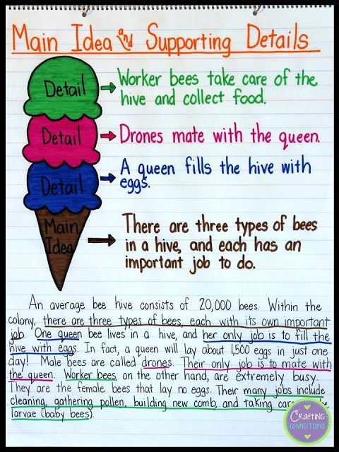 Main Idea Anchor Chart Free Worksheet Included Teaching