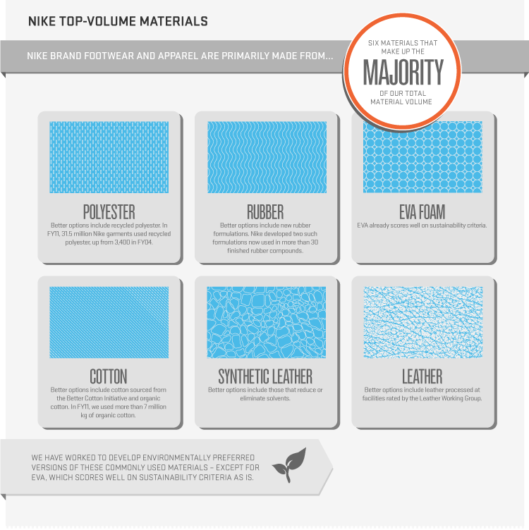 NIKE, Inc. - Sustainable Business Report Product Design & Materials