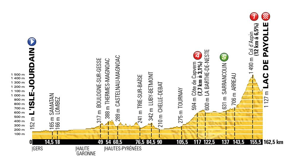 Stage 7 - L'Isle-Jourdain to Lac de Payolle, 162km - Friday, July 8 http://www.bicycling.com/racing/tour-de-france/what-you-should-know-about-the-stages-of-the-2016-tour-de-france/slide/8
