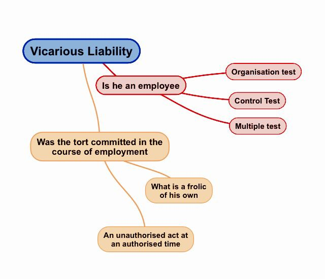 Vicarious Liability Is A Partys Responsibility For The Acts Of