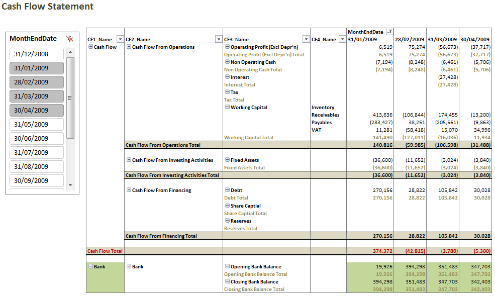 Cash Flow Finished  Data  Analysis    Cash Flow Statement