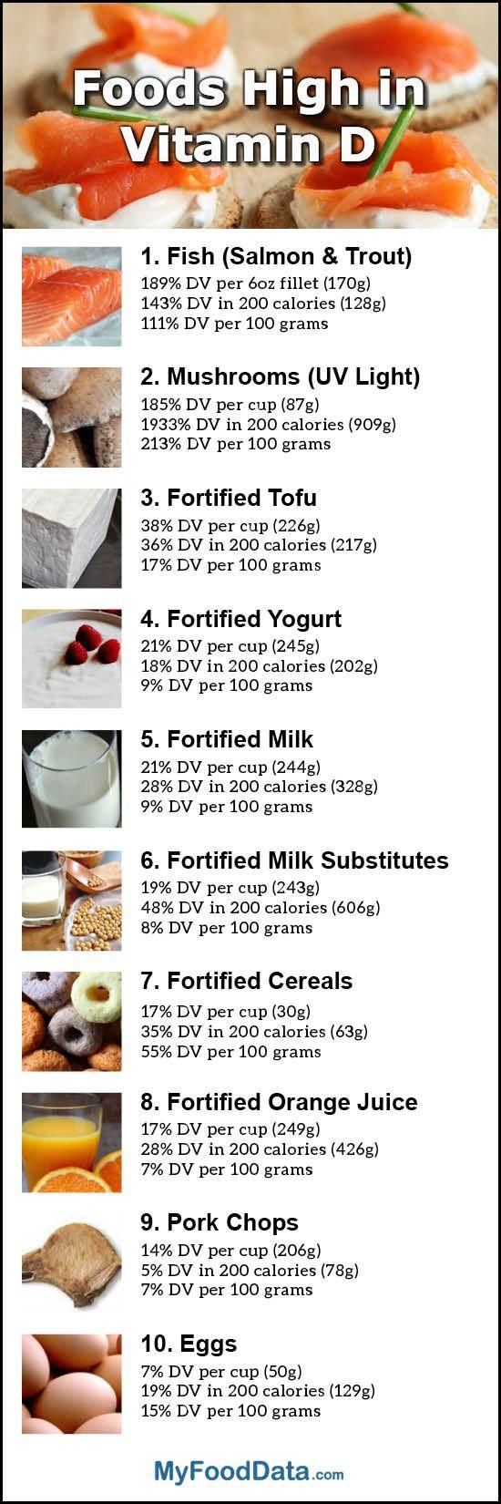 Top 10 High Vitamin D Foods Vitamin a foods, Vitamin d
