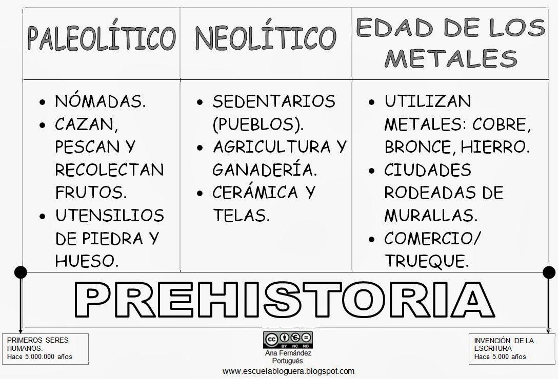 Prehistoria Prehistoria Prehistoria Primaria La Prehistoria Para Niños