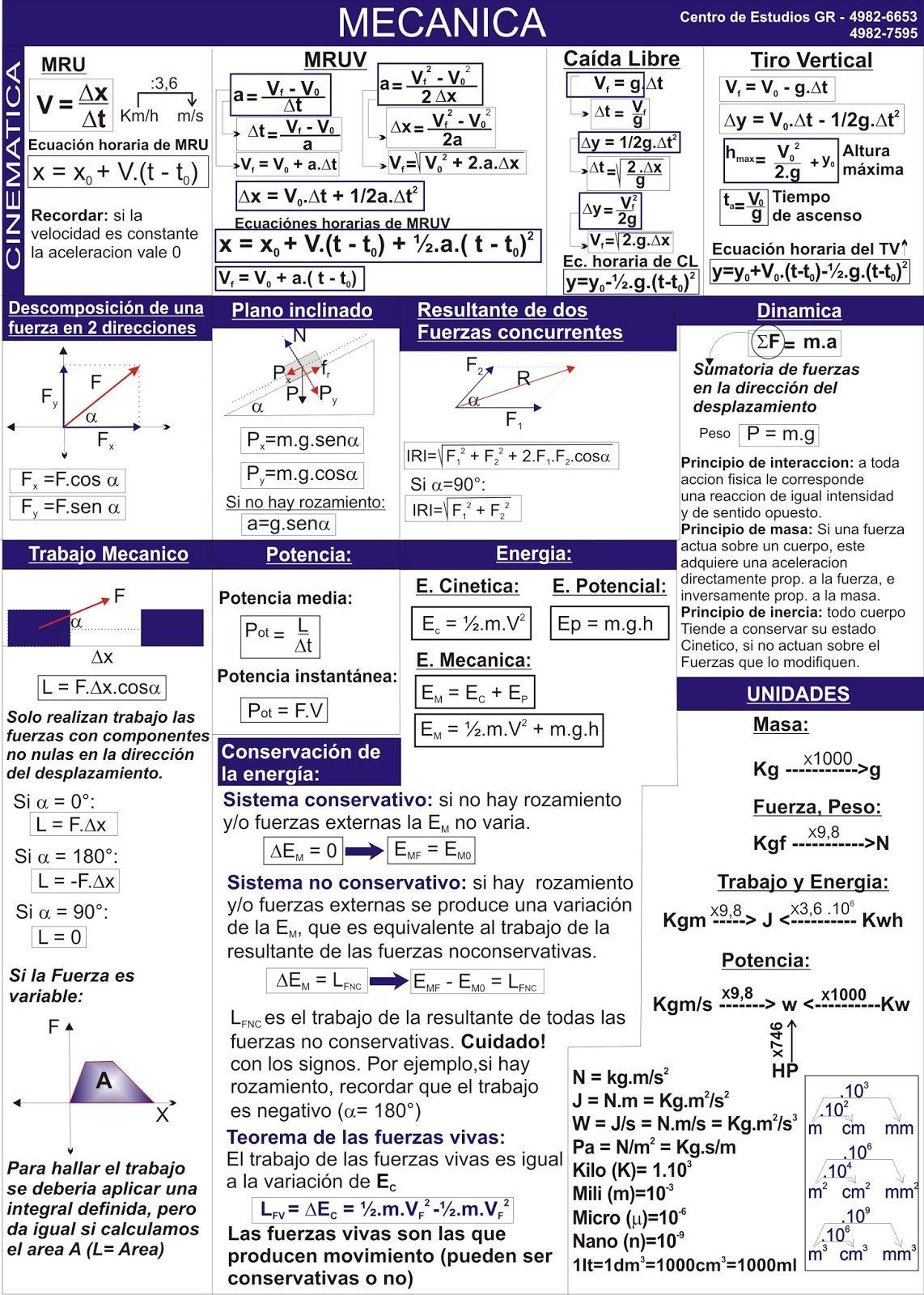Biofisica Quimica Matematica Cbc Hojas De Formulas Para Los Parciales De Biofisica Ensenanza De Quimica Libros De Matematicas Fisica Formulas