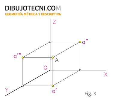 Sistema Axonometrico Oblicuo Concepto Tipo De Proyeccion Dibujo Tecnico Tecnicas De Dibujo Tipos De Perspectiva Geometria Descriptiva