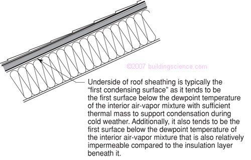 Bsd 102 Understanding Attic Ventilation Attic Ventilation Roof Sheathing Attic