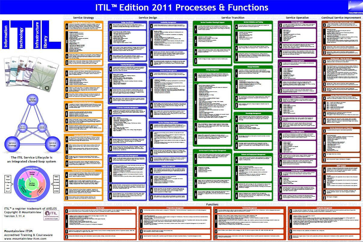 Mountainview ITIL Process u0026 Function Wal Poster : ITIL ...