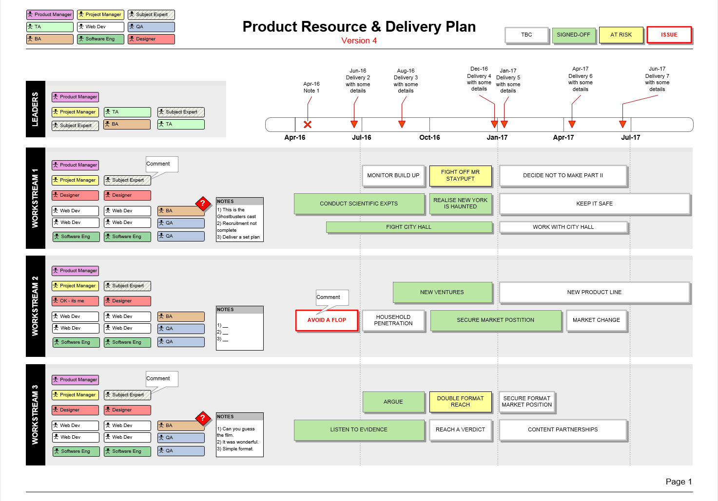 Product Resource Delivery Plan Template (Visio) Program