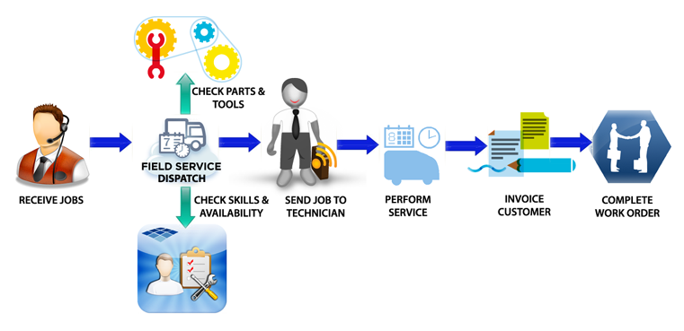 Field Service Management FSM Software Market Analysis Of Key - Field service invoicing software