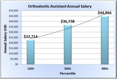 Orthodontist Assistant Salary Yearly Dental Orthodontics Free Resume Job Description