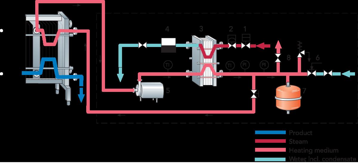 Designing A Process Line Dairy Processing Handbook Heat