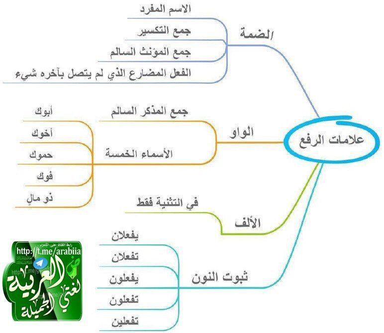 Pin By Soso On علامات الإعراب Language Arabic Language Map