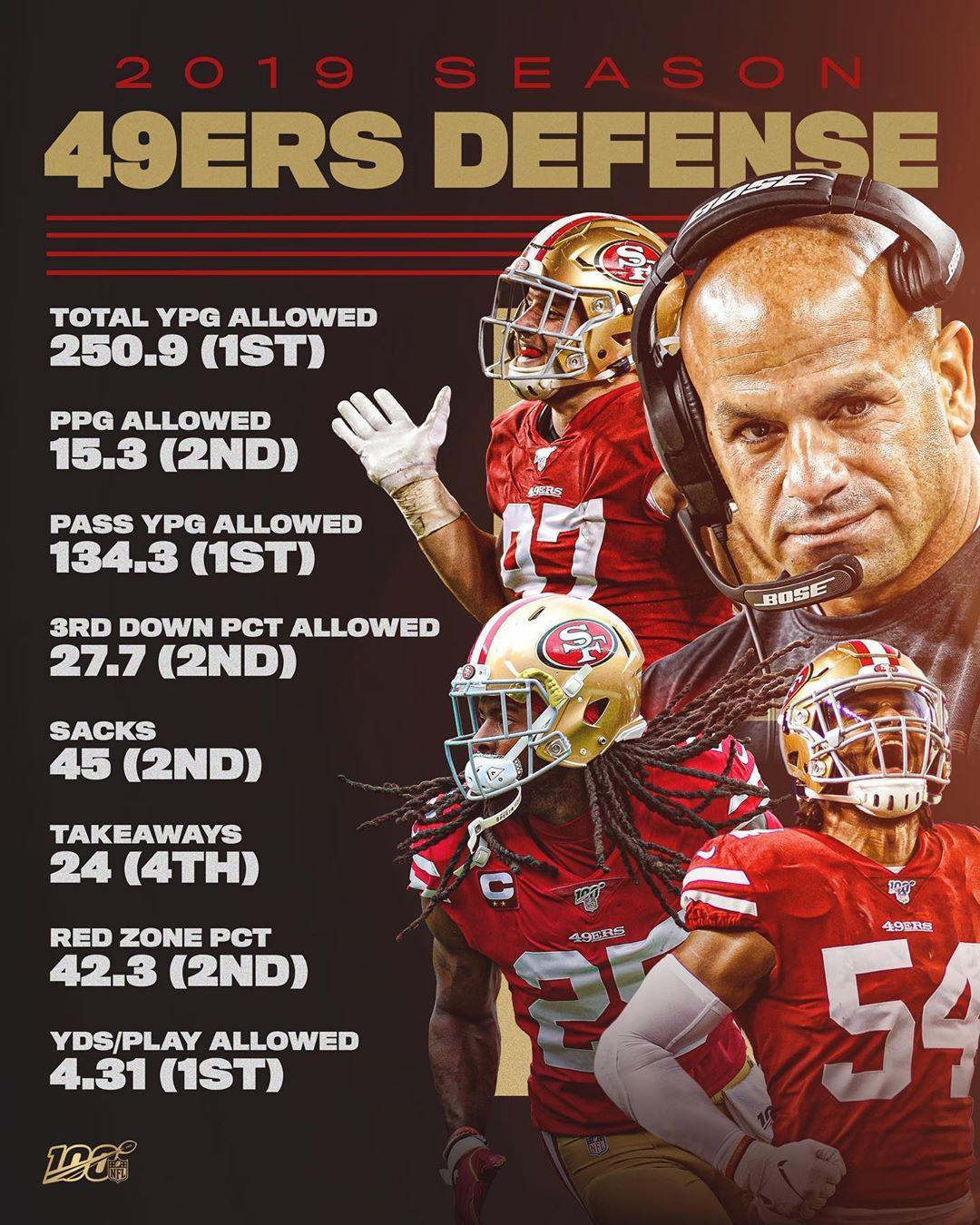 Nfl 49ers Defensive Coordinator Robert Saleh Is Leading One Of The Best Units In Th Big4 Bigfour Big4 Bigfo Nfl 49ers Nfl Football 49ers 49ers
