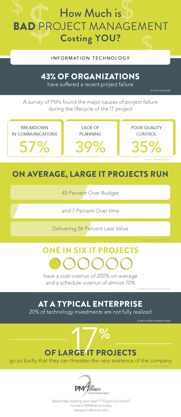 Cost of bad projectmanagement consulting infographic pmp cost of bad projectmanagement consulting infographic pmp xflitez Gallery