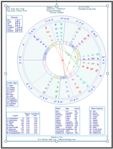 The Troubled Oyster: Character Astrological Reading for Cleo- Baby Girl...