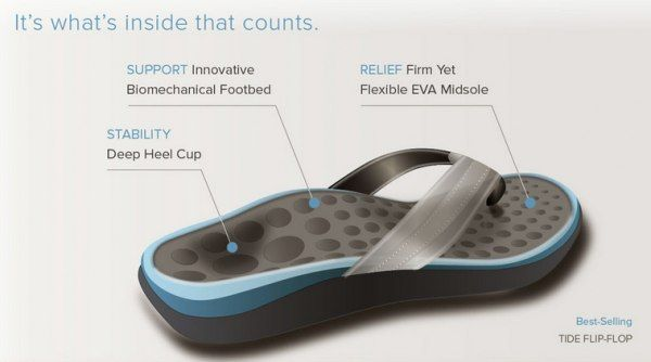 ef0632121a8468 Construction of an Orthotic Sandal - arch support