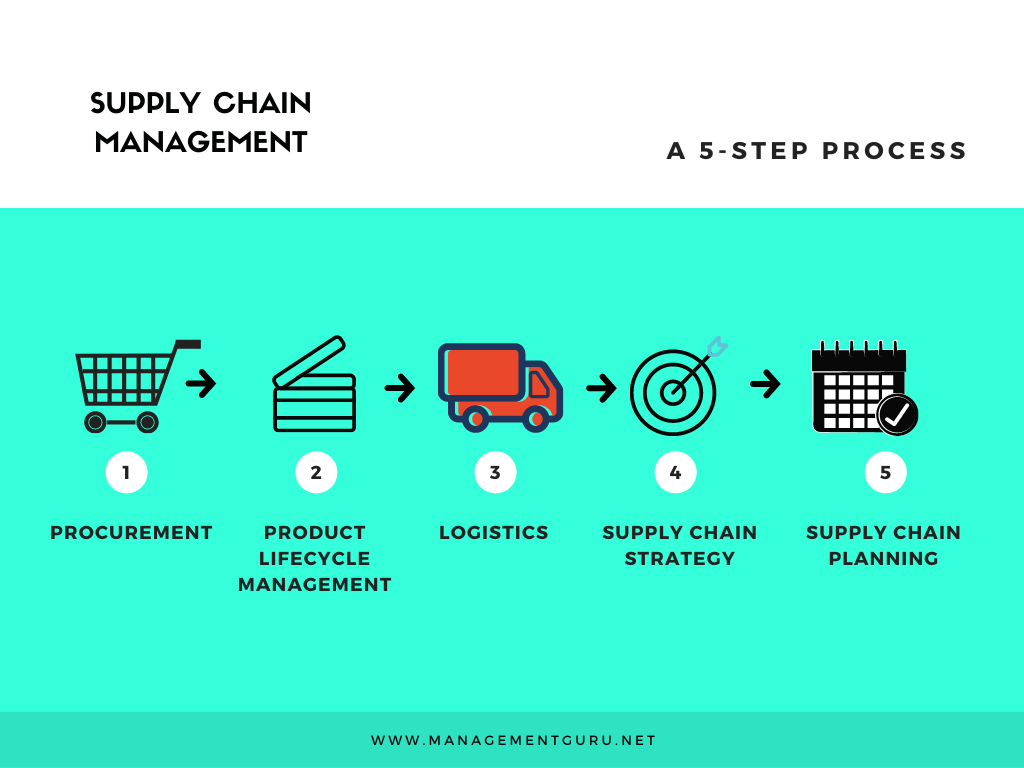 A Small Intro to Supply Chain Management in 2020 Supply