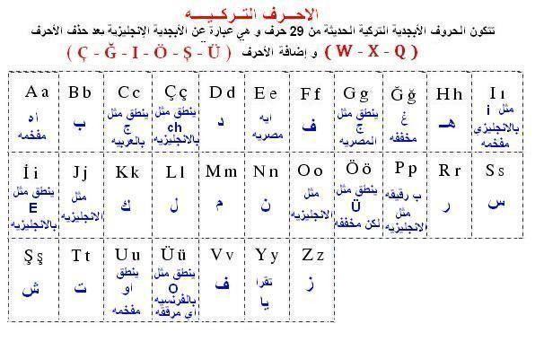 حروف الهجاء التركية وطريقة النطق Learn Turkish Language Turkish Language Learn Turkish