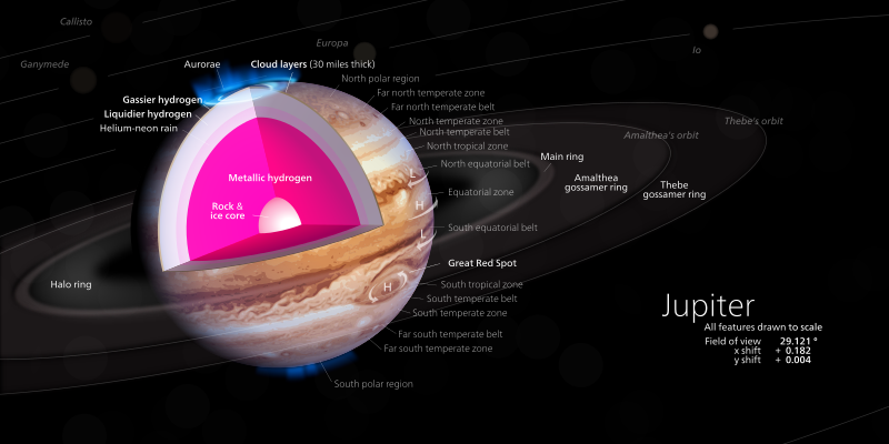 A Diagram Of Jupiter Showing A Model Of The Planet U0026 39 S