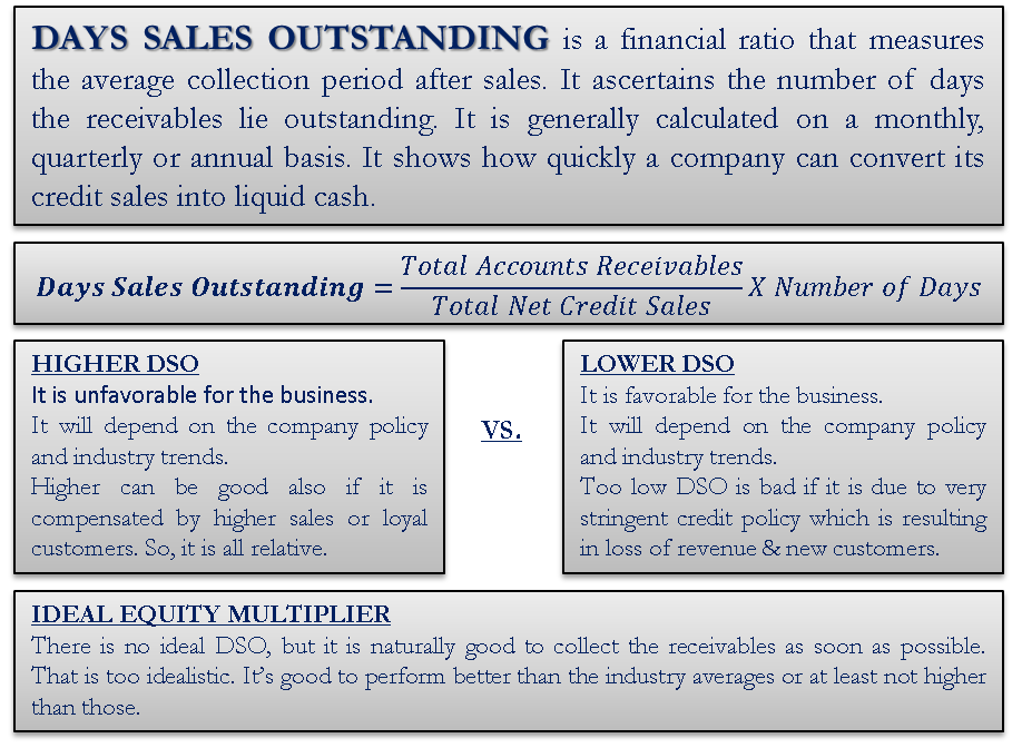 Days Sales Outstanding Financial Analysis Analysis Financial