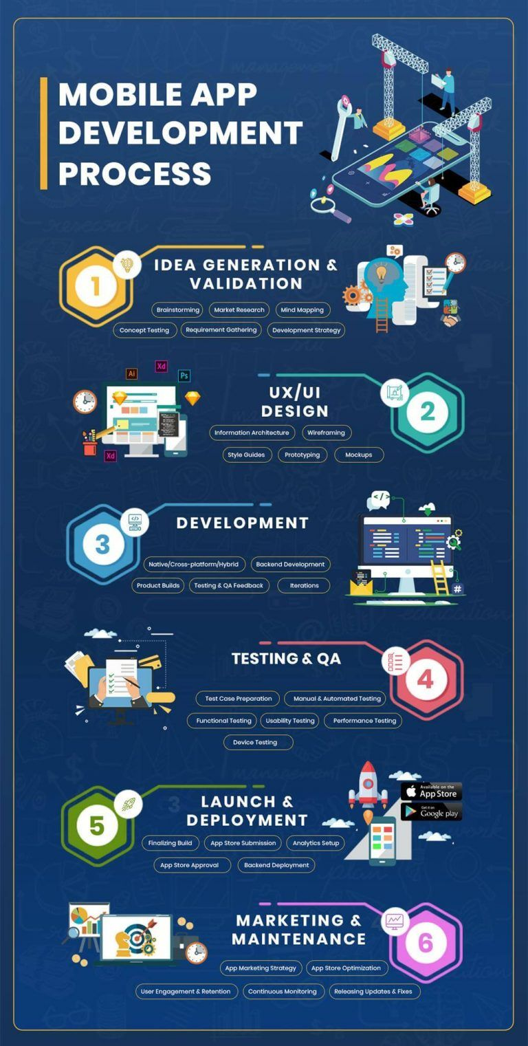 6 Key Stages of Mobile App Development Process (With