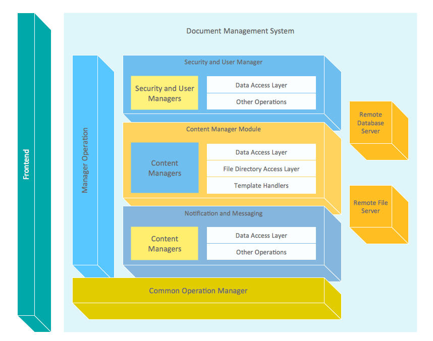 Document management system architecture what is a diagram block diagrams solution extends conceptdraw pro software with templates samples and libraries of vector stencils for drawing the block diagrams toneelgroepblik Gallery