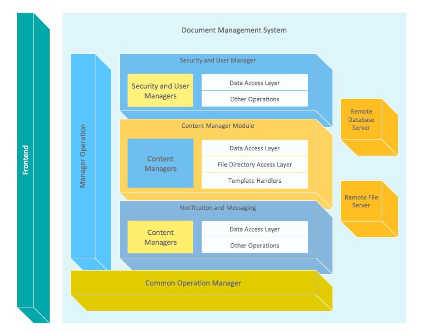 Market targeting what is a diagram block diagrams pinterest market targeting what is a diagram block diagrams pinterest block diagram and software toneelgroepblik Gallery