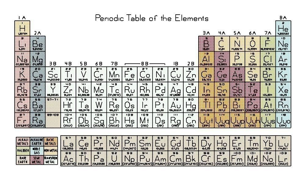 Nucleosynthesis periodic table - Stellar nucleosynthesis - Wikipedia - fresh different atomic mass periodic table