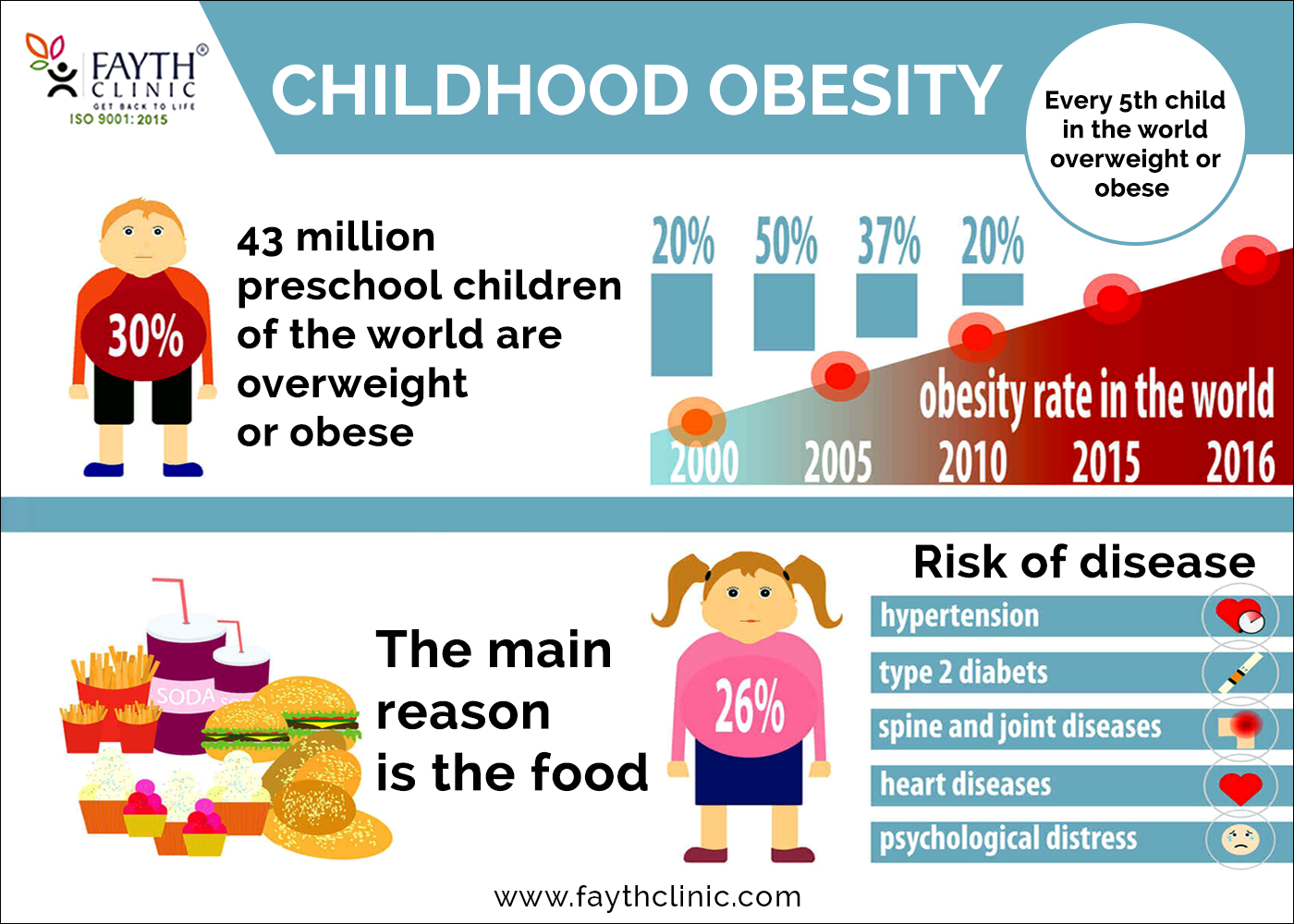Many Factors Usually Working In Combination Increase Your Child S Risk Of Becoming Overweight Diet Preventative Health Health Screening Childhood Obesity