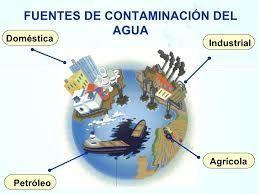 Resultado De Imagen De Contaminacion Del Agua Dibujos Contaminacion Del Agua Contaminacion Del Agua Dibujos Potabilizacion Del Agua