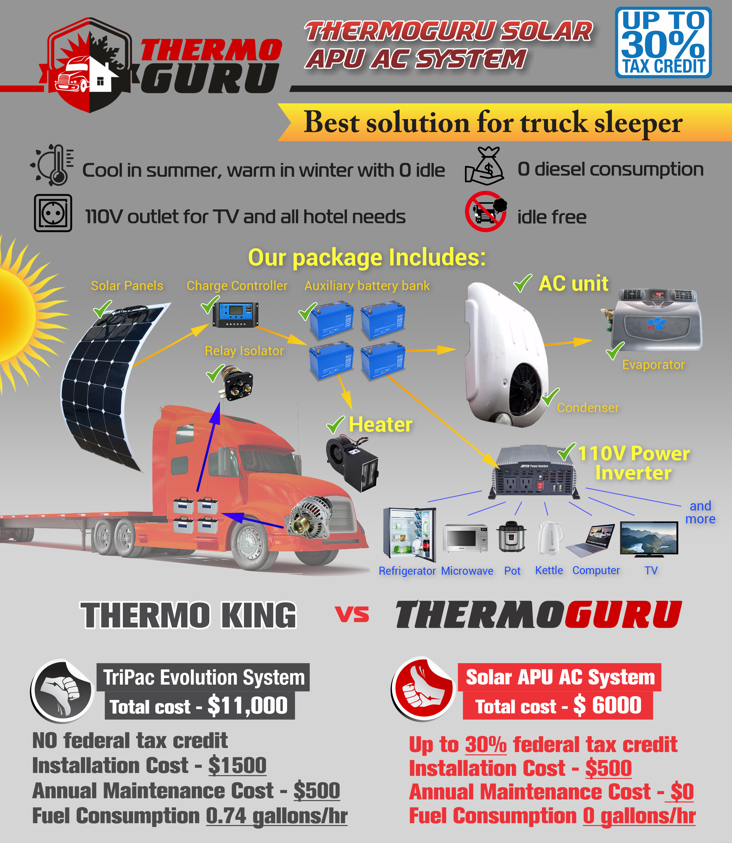Pin on Solar Panel APU For Semi Trucks