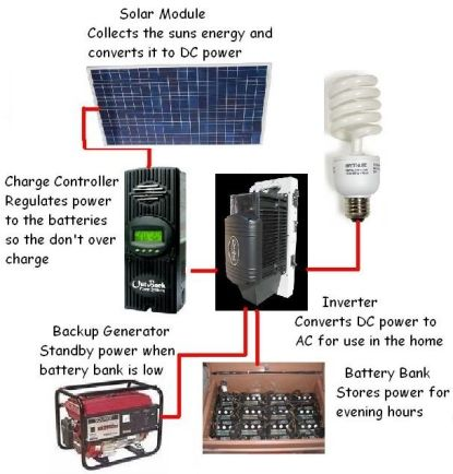 How An Off Grid Solar System Works.