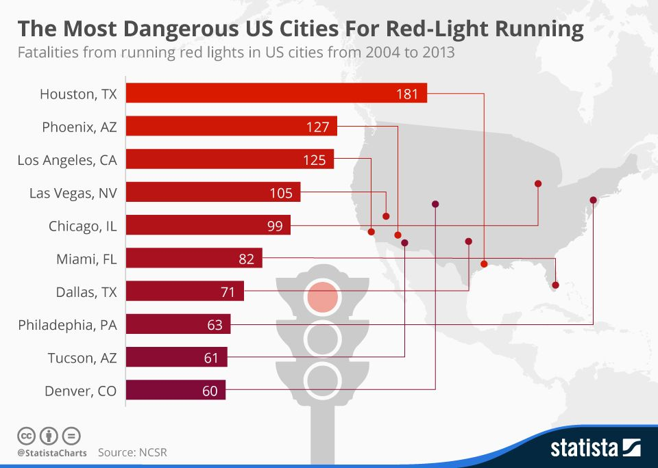 The Most Dangerous Us Cities For Red Light Running Infographic City Running