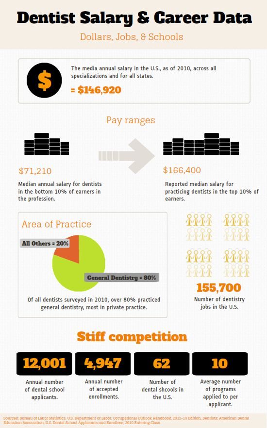 A great infographic which visually represents dentist salary and ...