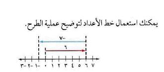 الرياضيات أول متوسط الفصل الدراسي الأول Math Chart Math Equations