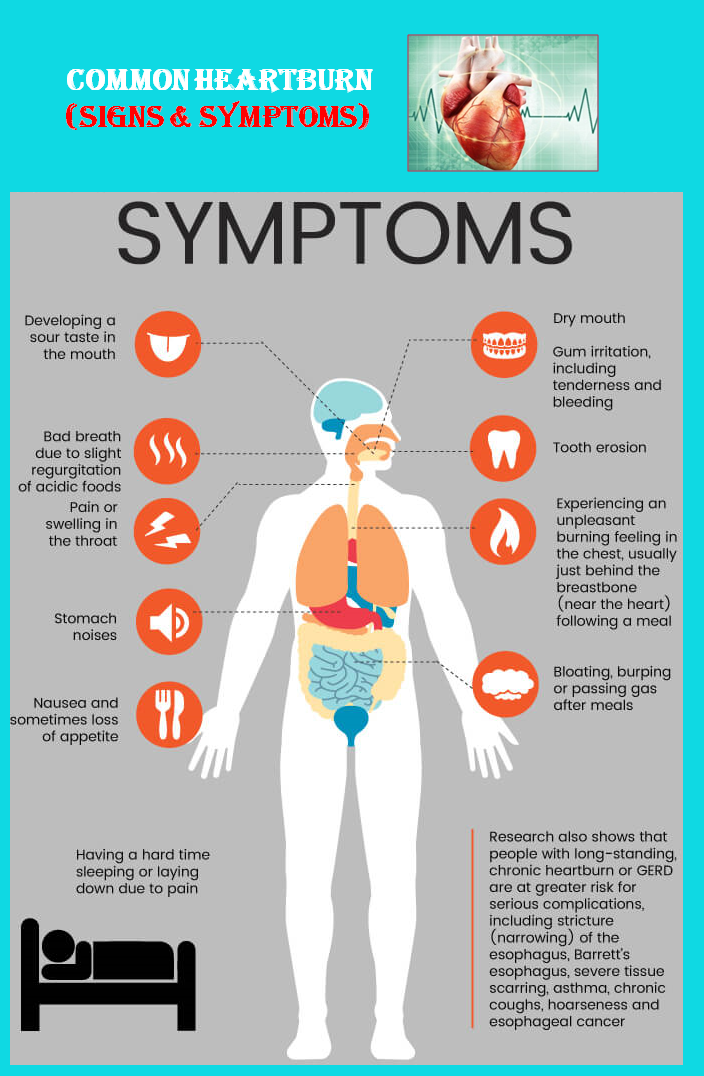 Most Common Heartburn Causes & Symptoms - | Esthetics